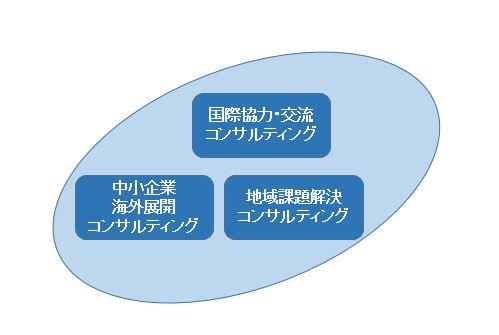 コンサルティングのイメージ